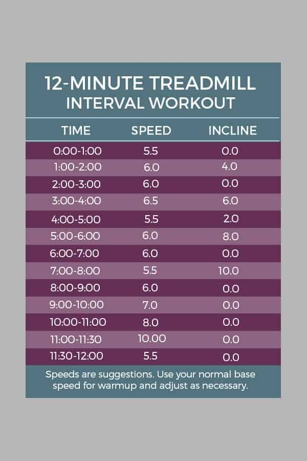 interval treadmill sheet